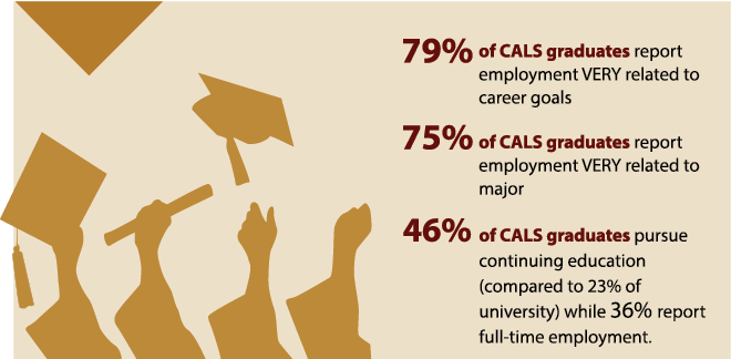 percentages of CALS graduates